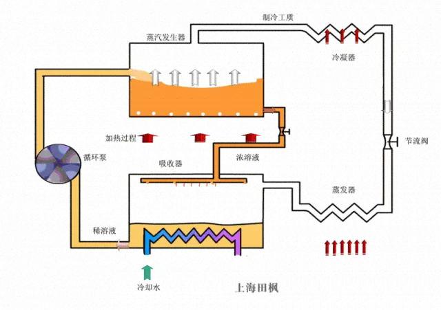 吸收式制冷设备系统